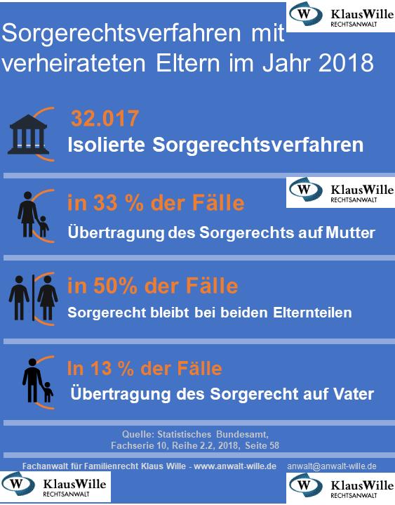 Sorgerechtsverfahren mit verheirateten Eltern im Jahr 2018 Rechtsanwalt Klaus Wille