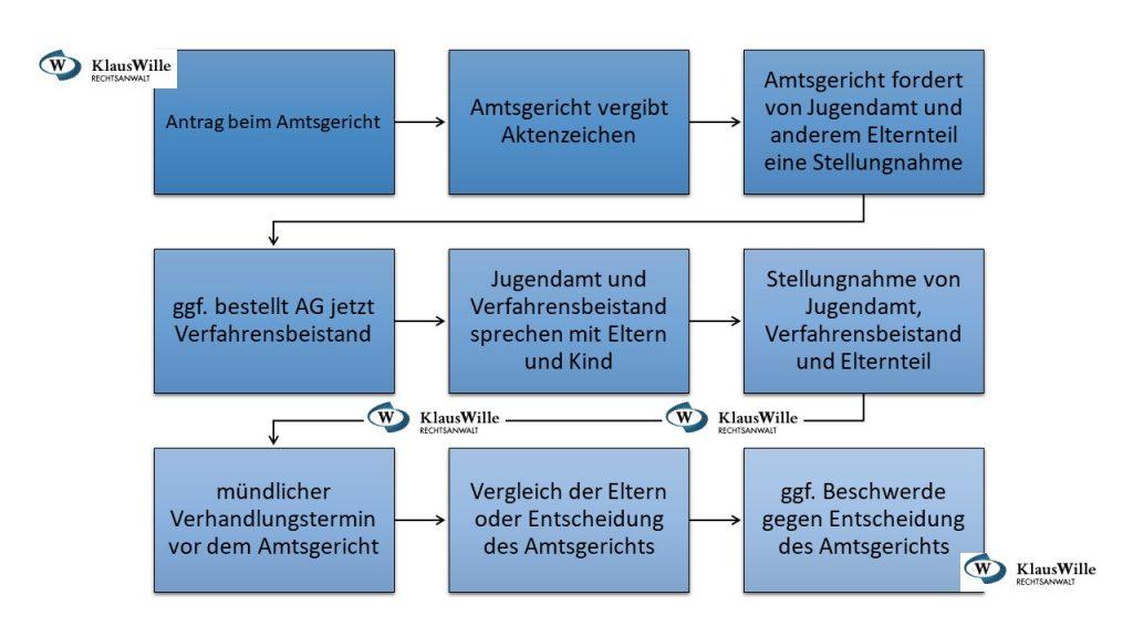 Verlauf eines Gerichtsverfahrens - Rechtsanwalt Klaus Wille - www.anwalt-wille.de