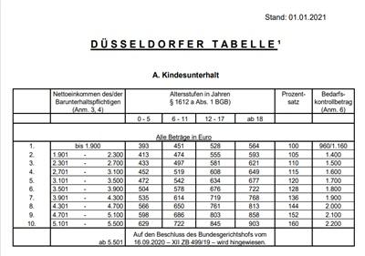 Die Düsseldorfer Tabelle 2021 ist online. Fachanwalt für Familienrecht Klaus Wille berät Sie gerne.